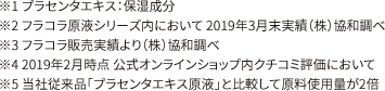 ※1 プラセンタエキス:保湿成分※2 フラコラ原液シリーズ内において 2019年3月末実績(株)協和調べ※3 フラコラ販売実績より(株)協和調べ※4 2019年2月時点 公式オンラインショップ内クチコミ評価において※5 当社従来品「プラセンタエキス原液」と比較して原料使用量が2倍