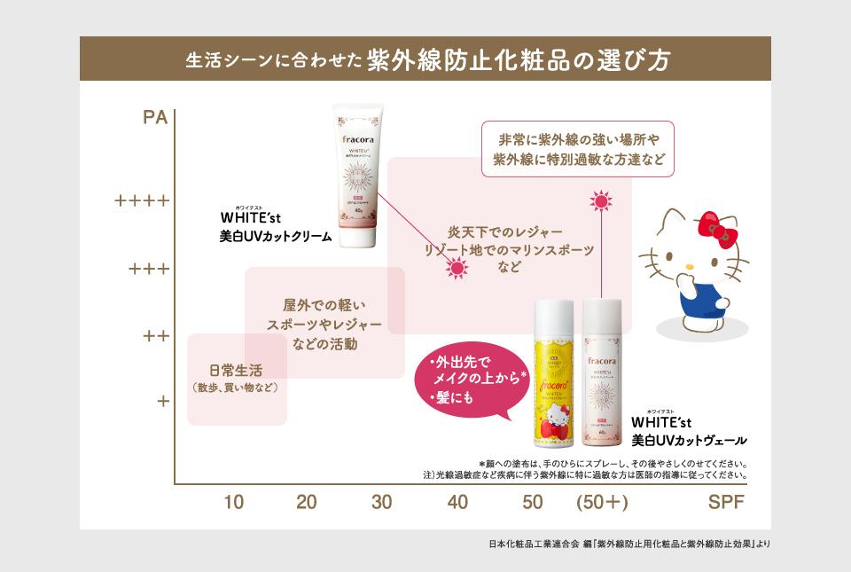 紫外線防止化粧品の選び方