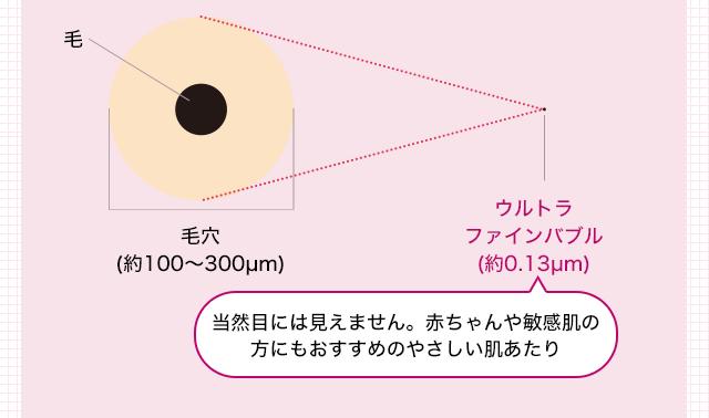 毛穴(約100~300µm) ウルトラファインバブル(約0.13µm) 当然目には見えません。 赤ちゃんや敏感肌の方にもおすすめのやさしい肌あたり